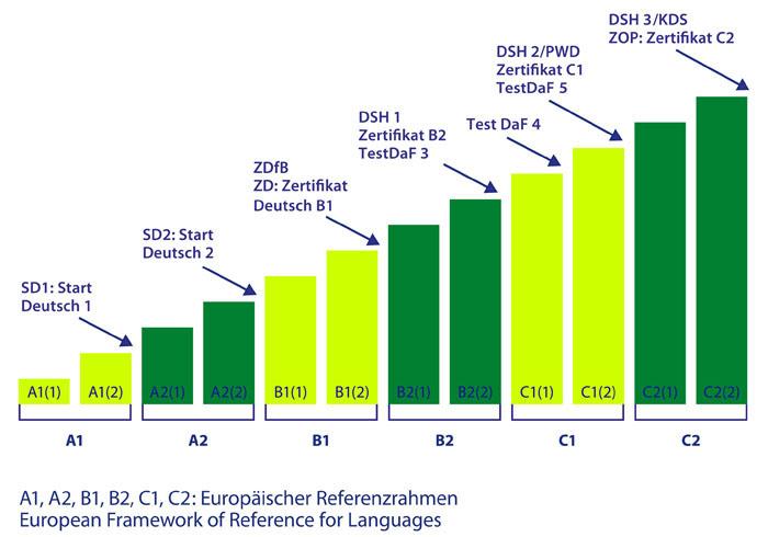 Stufensystem-DeutschAkademie